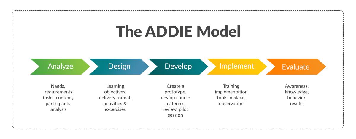 AD Model